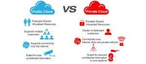Private-Public-Cloud